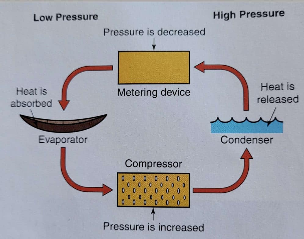 Process flow image from Modern Refrigeration and Air Condition 20th Edition