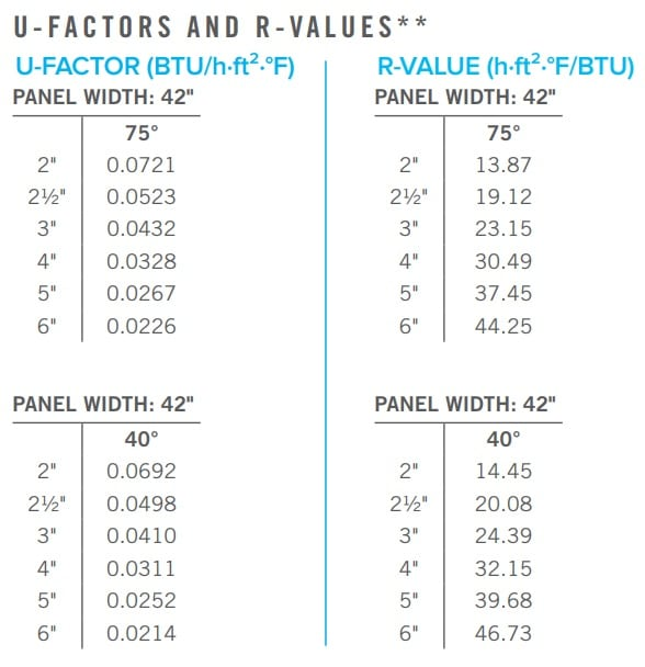 Insulation R-Value_ What to Know _ What Panel System to Invest In